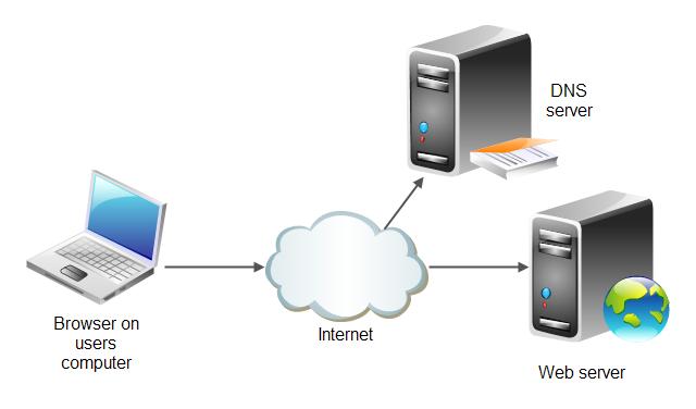 веб сервера